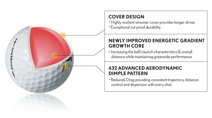 Srixon Distance Golf Ball Technology